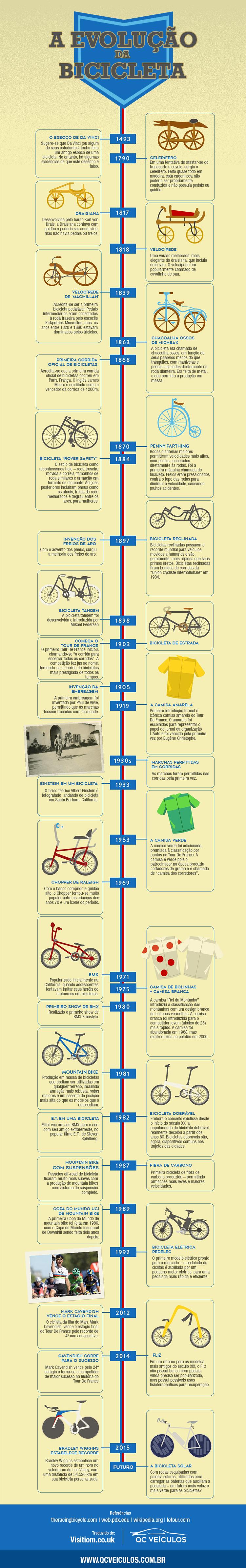 infografico-evolucao-bicicletas