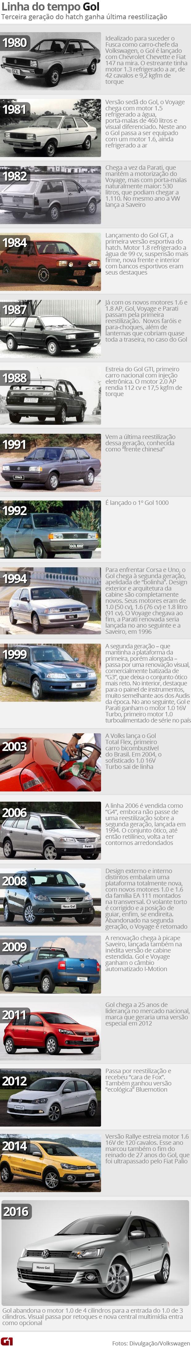 História Volkswagen Gol