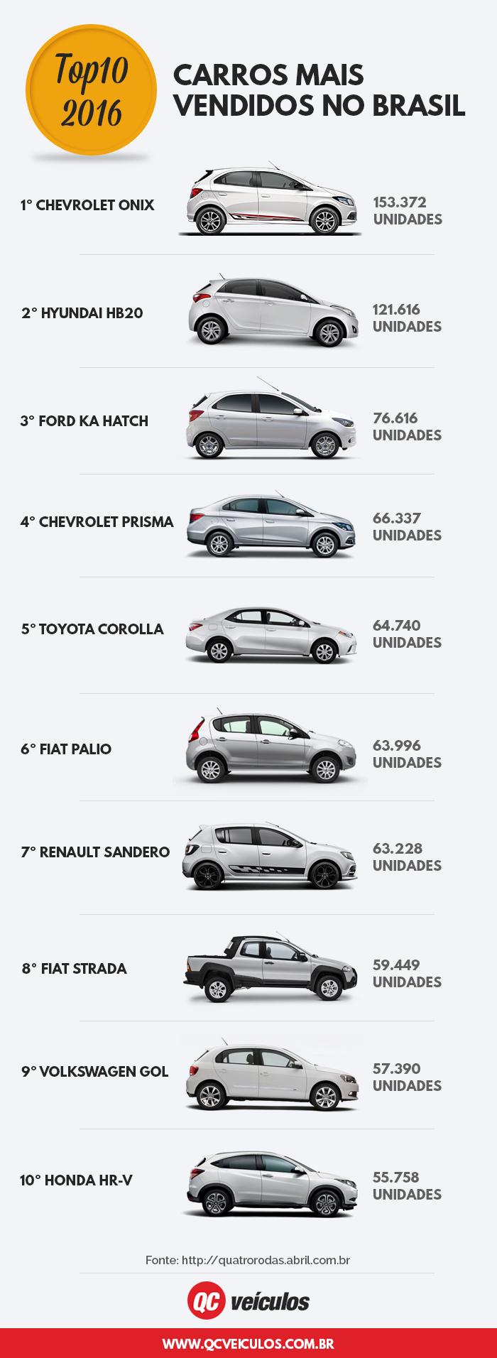 Infográfico carros mais vendidos 2016
