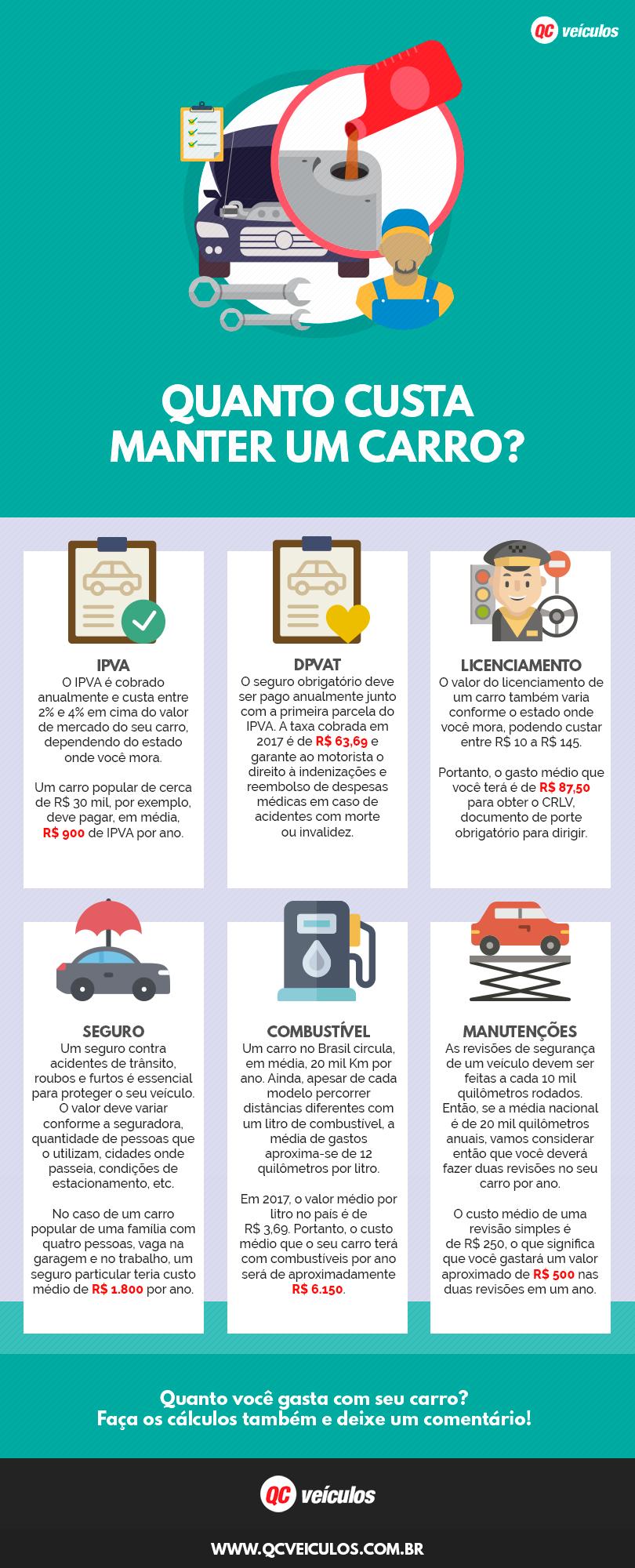 Gastos com carro: Infográfico com os principais gastos por ano