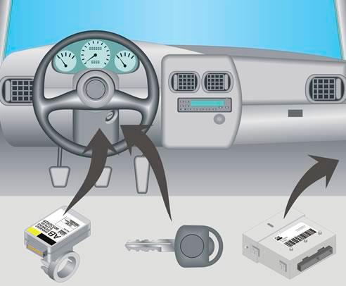 Imobilizador automotivo como funciona